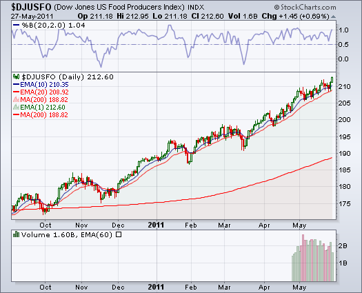The Dow Jones Transportation Average (DJTA, also called the