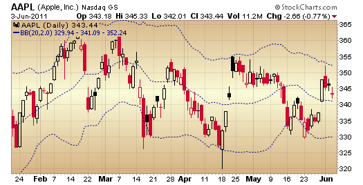 Bollinger bands work