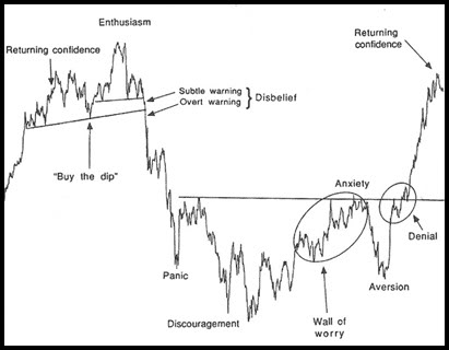 Forex cycle of doom