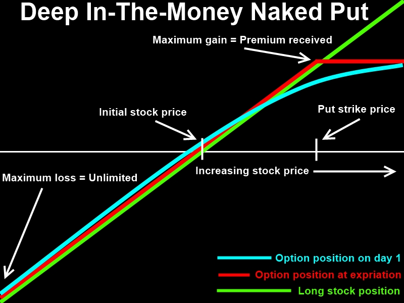 Deep out of the money options strategy