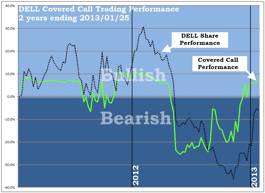 DELL Covered Call Trading