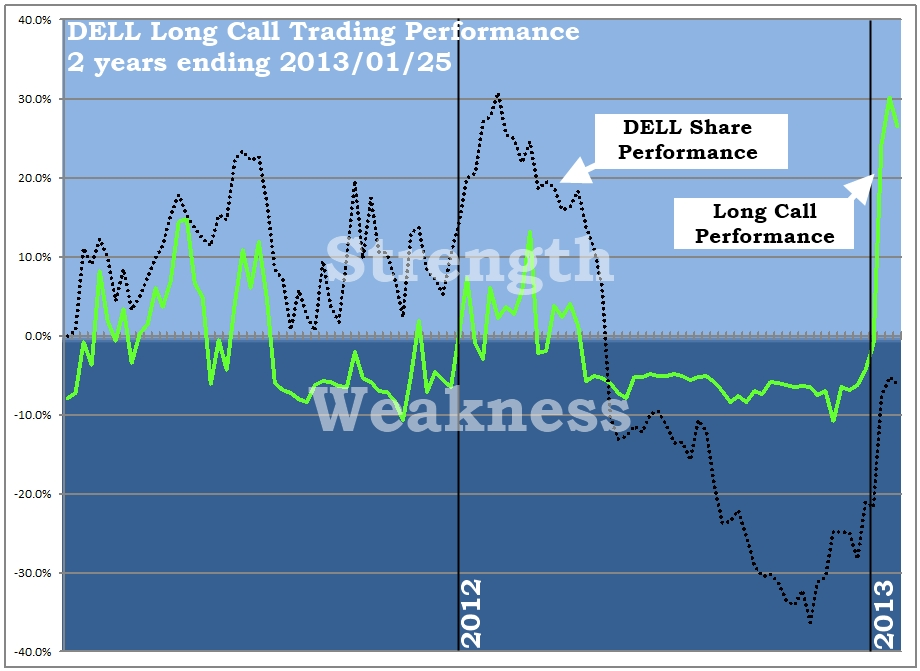 DELL Long Call Trading