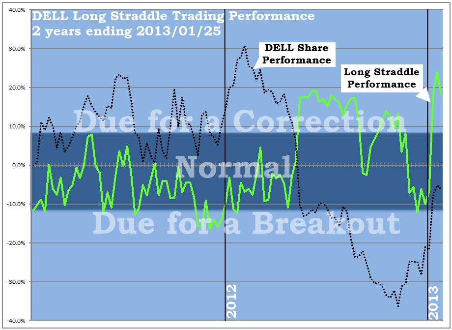 DELL Long Straddle Trading