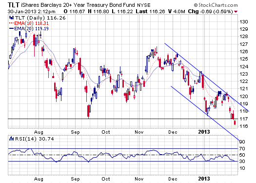 tlt.daily