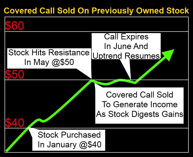 Covered call option trading