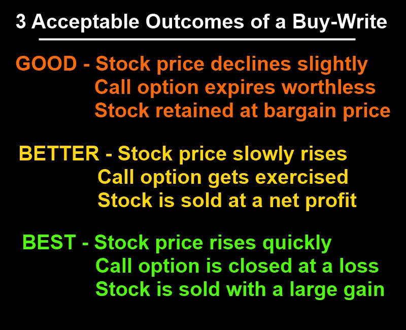 Outcomes of a Buy Write