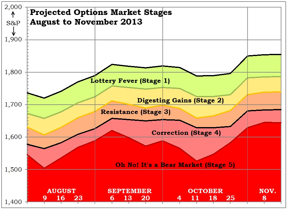 Options Stages Projection 07-27-13
