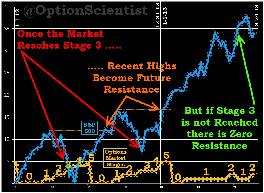 Option Market Stages Graph