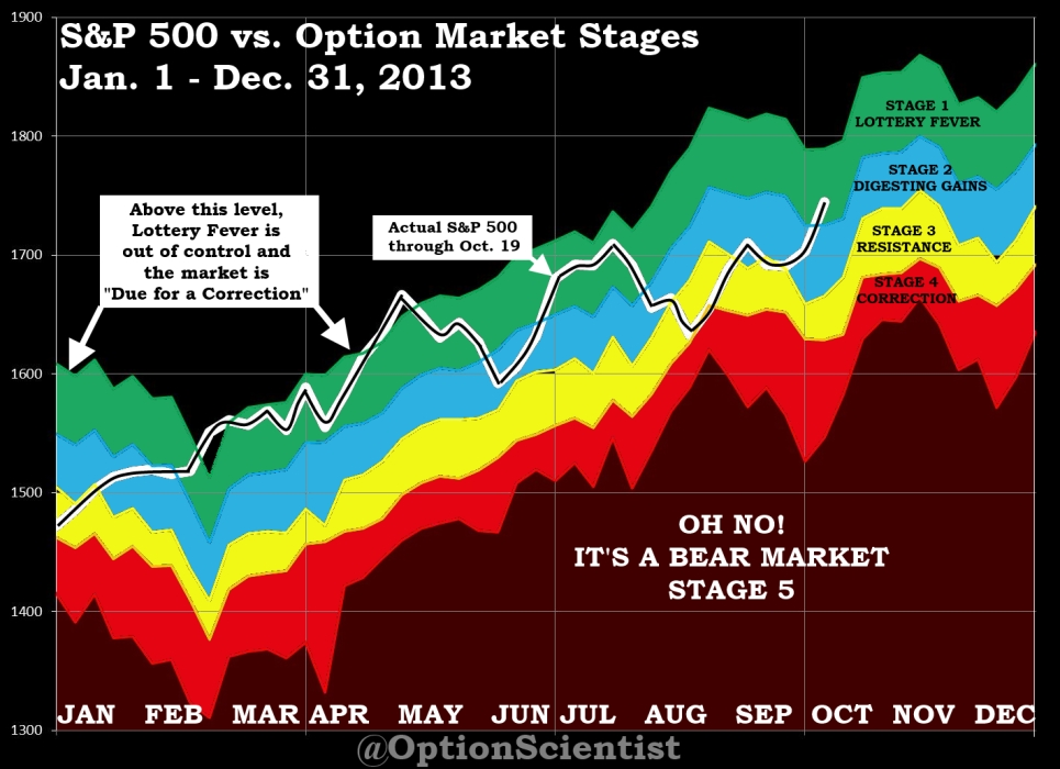 Options Market Stages Full Year 2013