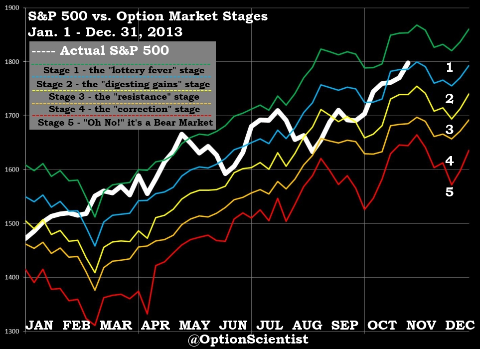 Option Stages 11-16-13