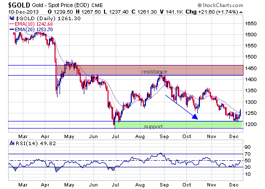 gold.daily