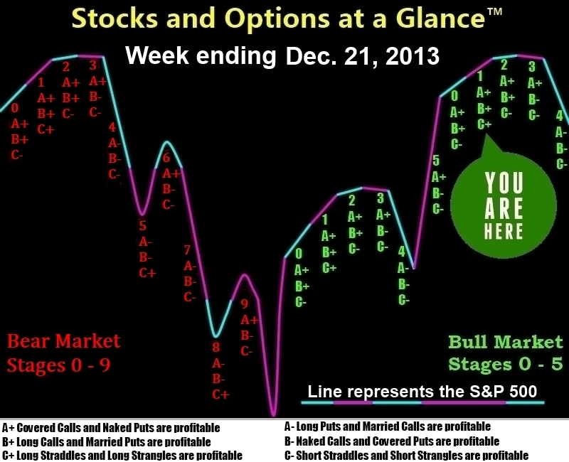 Stocks and Options at a Glance