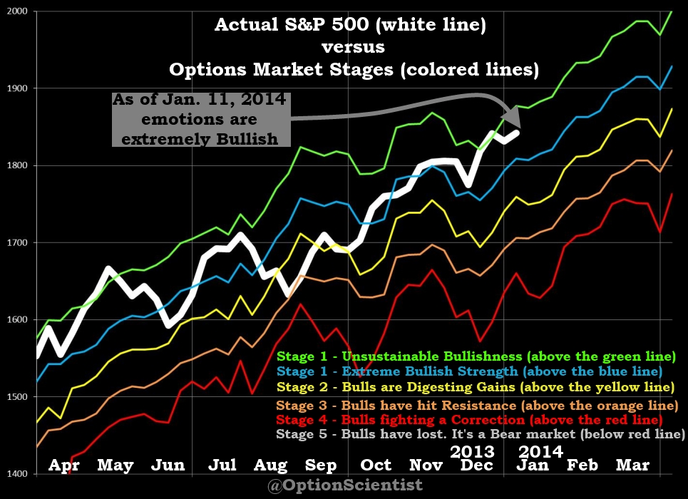 Why buy stock options