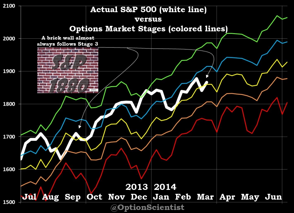 Options Market Stages 03-22-2014