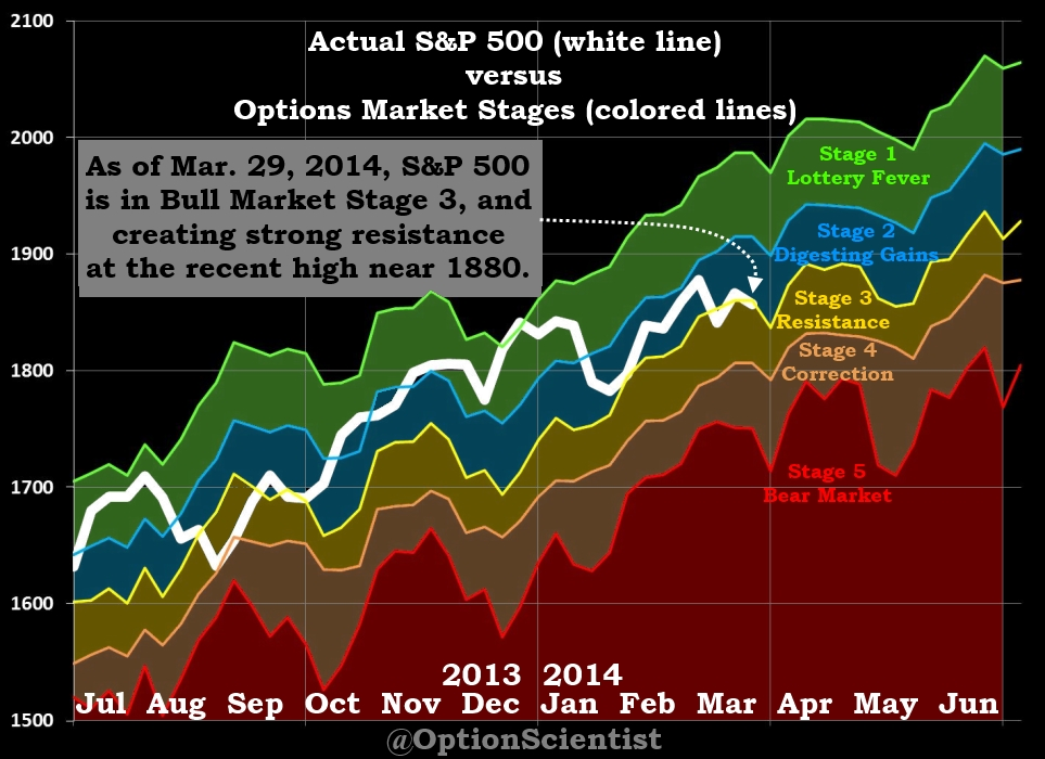 Options Market Stages 03-29-14