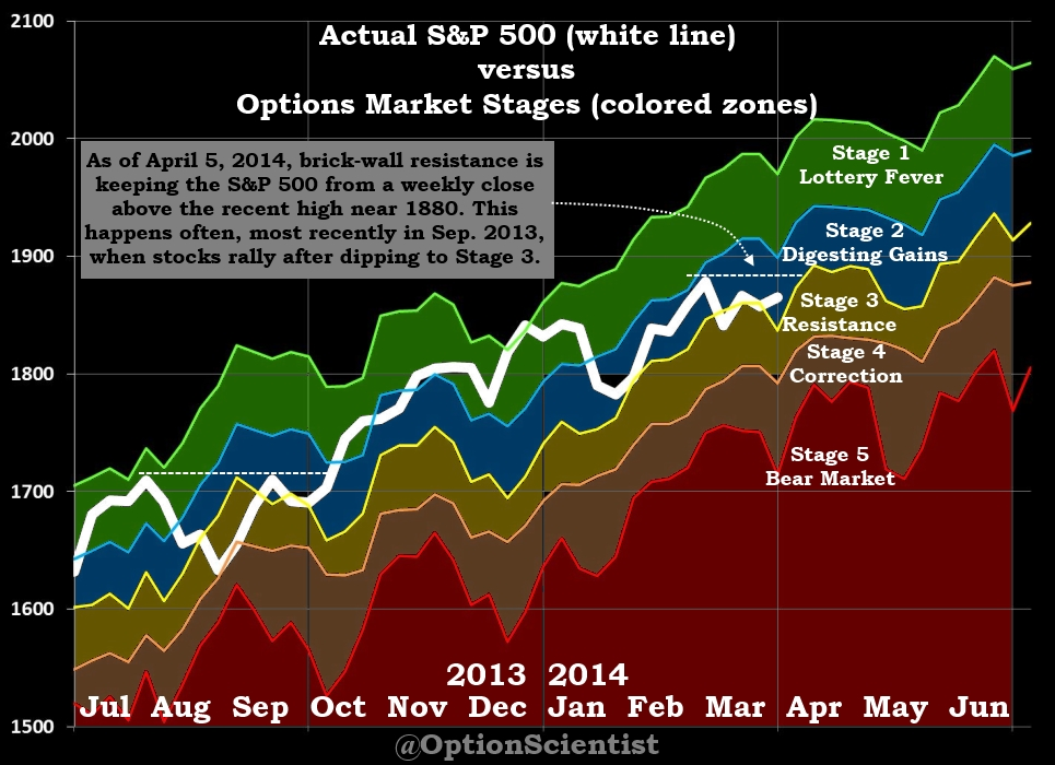 Options Market Stages 04-05-2014