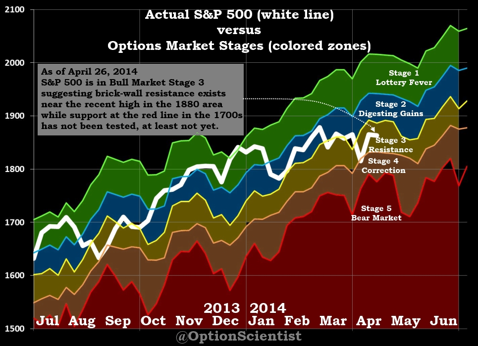 Options Market Stages 04-26-2014