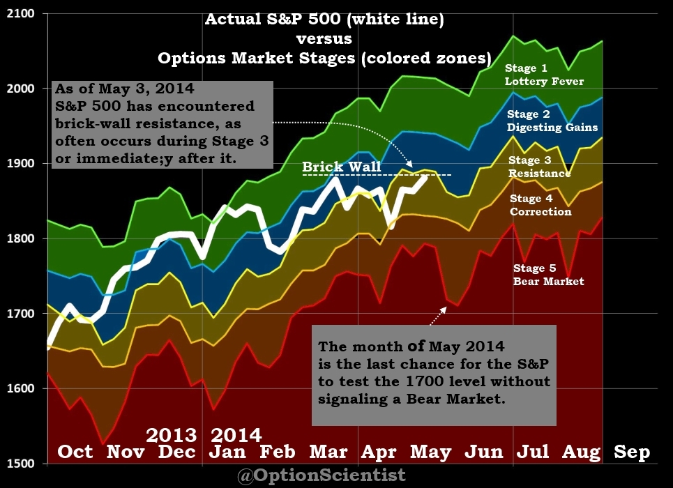 Options Market Stages 05-03-2014