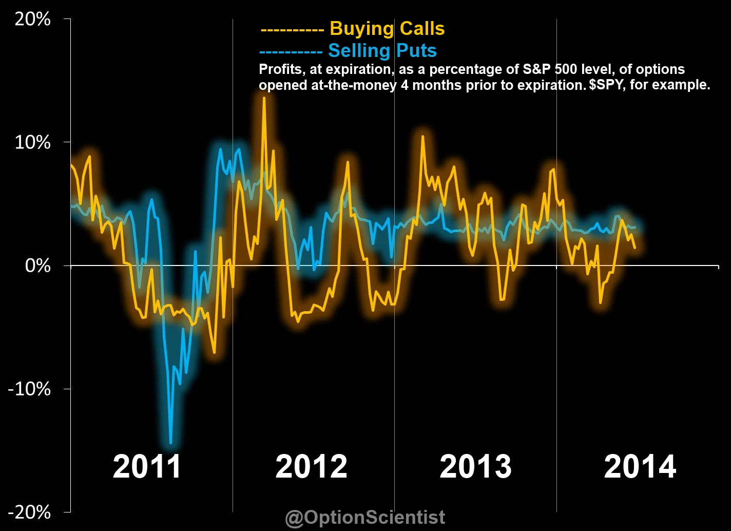 Selling Puts Vs. Buying Calls