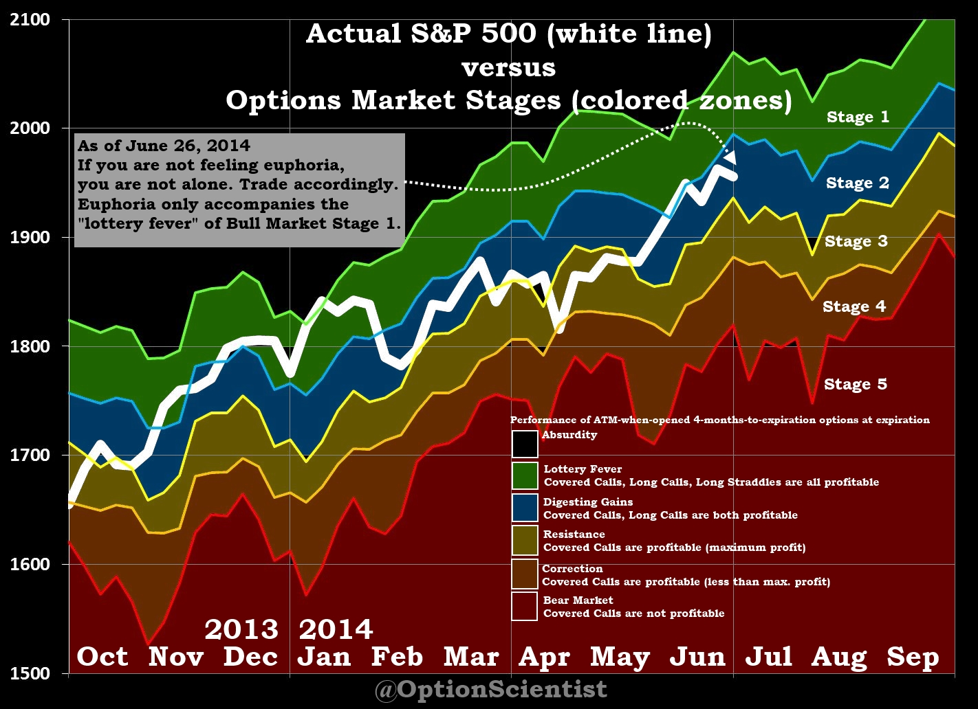 Options Market Stages 06-28-2014