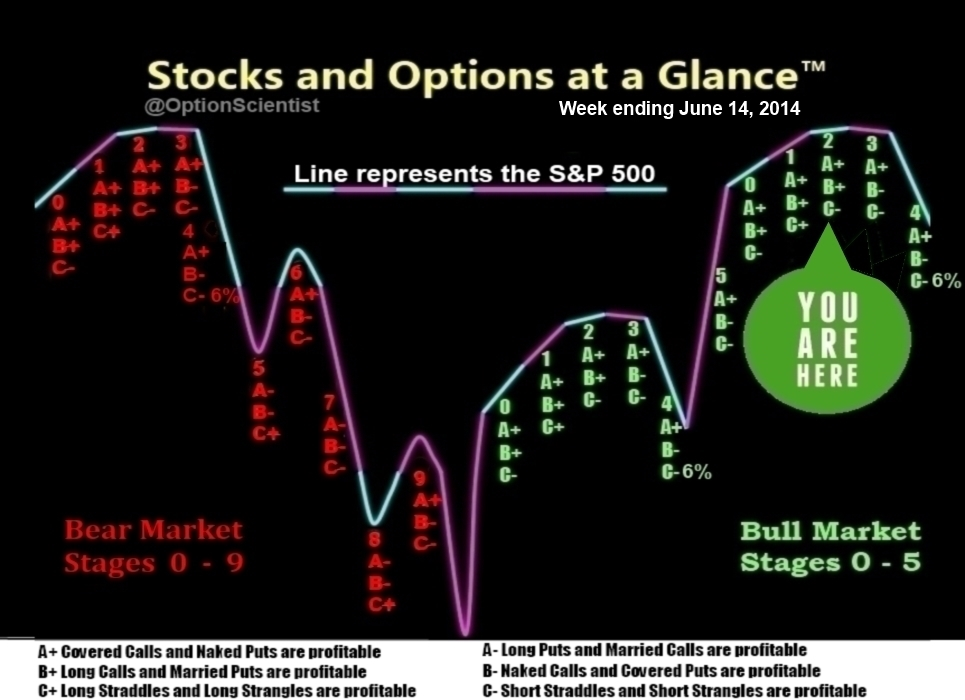 Stocks and Options at a Glance 06-14-2014