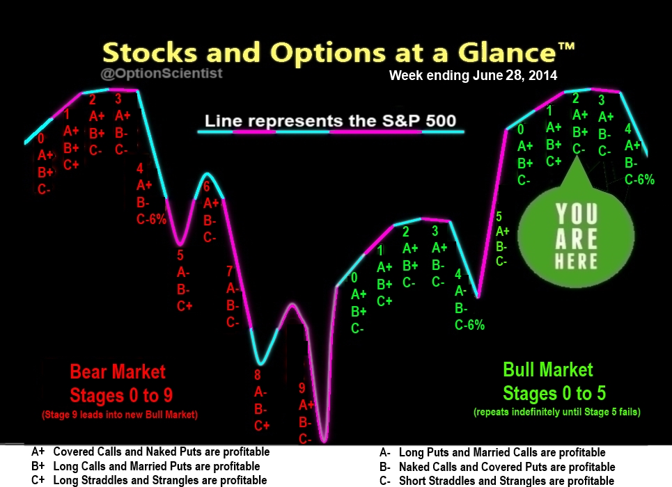 Stock options with market conditions
