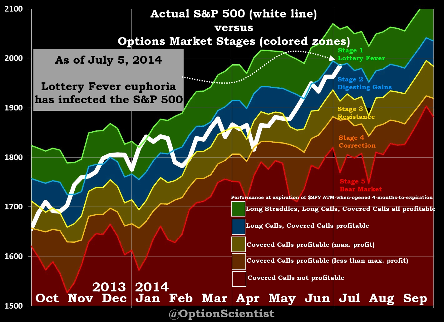 Options Market Stages 07-05-2014