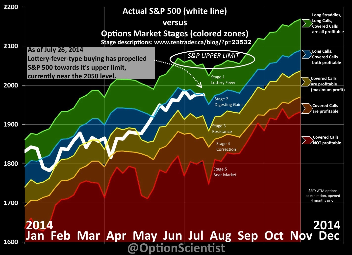 Options Market Stages 2014-07-26