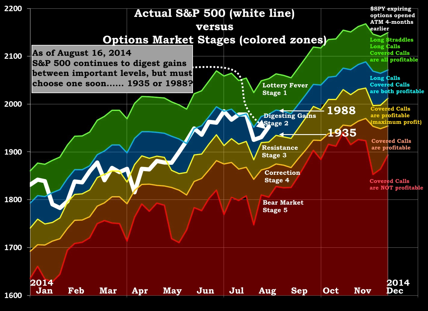 Options MArket Stages 2014-08-16