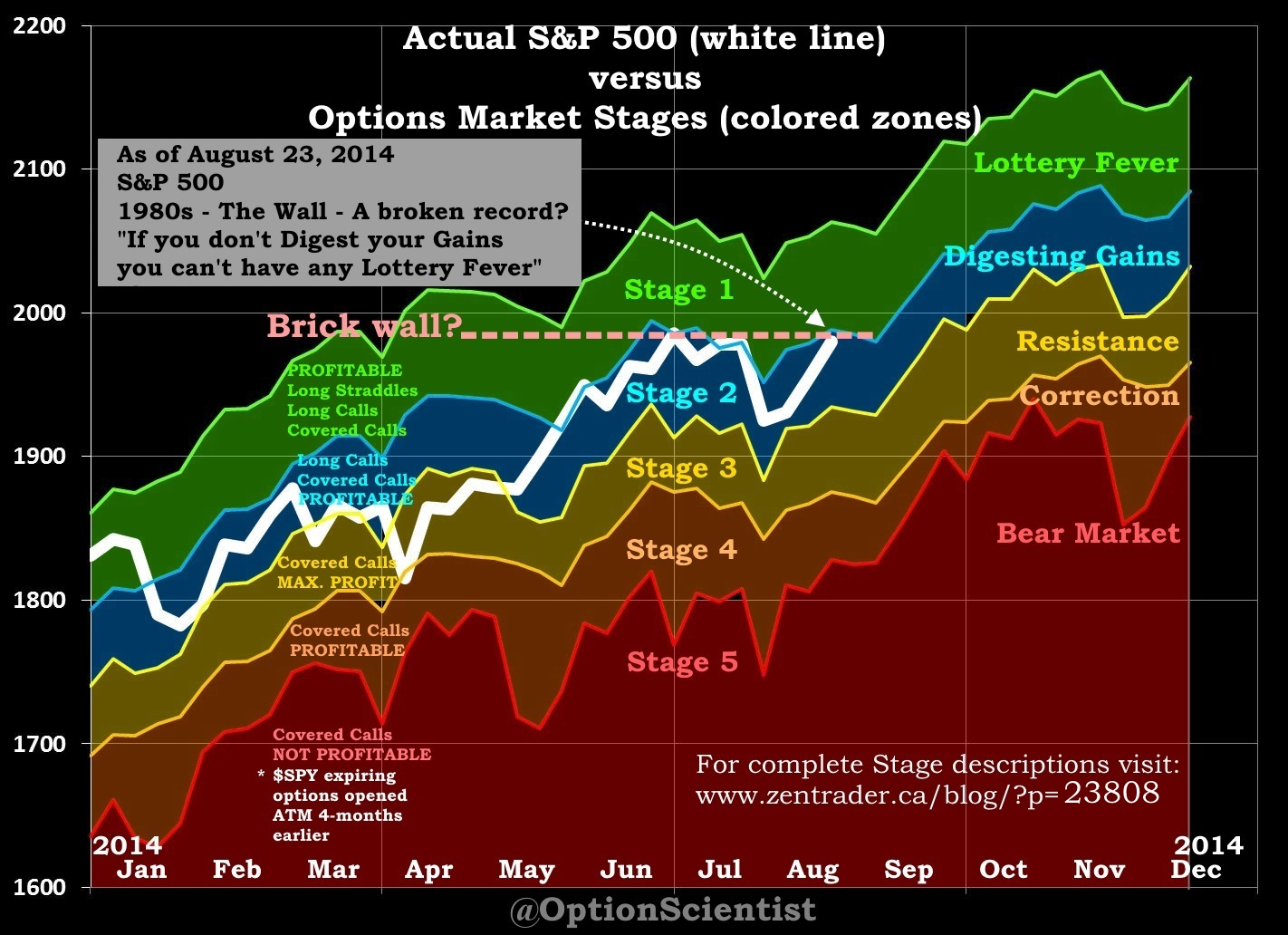 Options Market Stages 2014-08-23