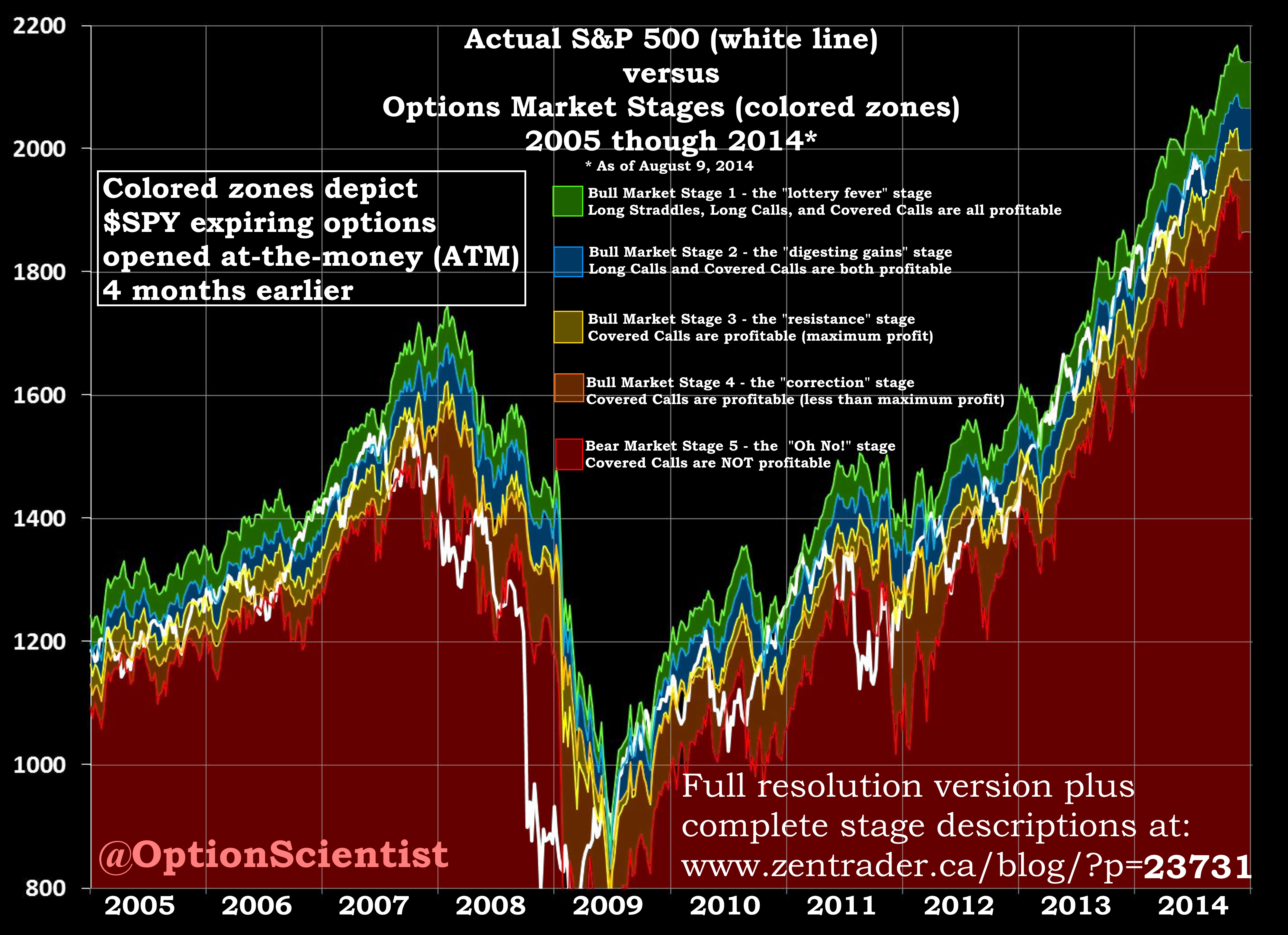 Options Market Stages 2005 to 2014
