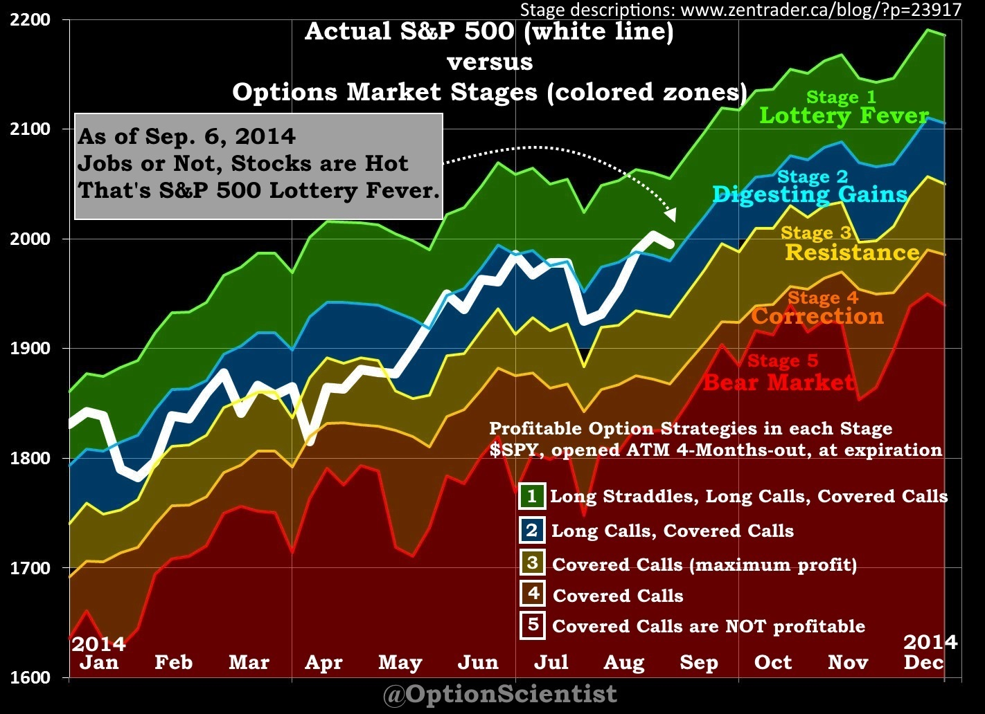 Options Market Stages 2014-09-06