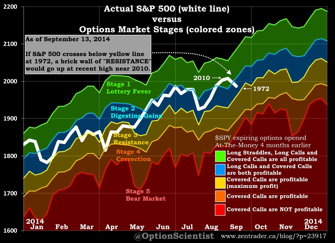 Options Market Stages 2014-09-13