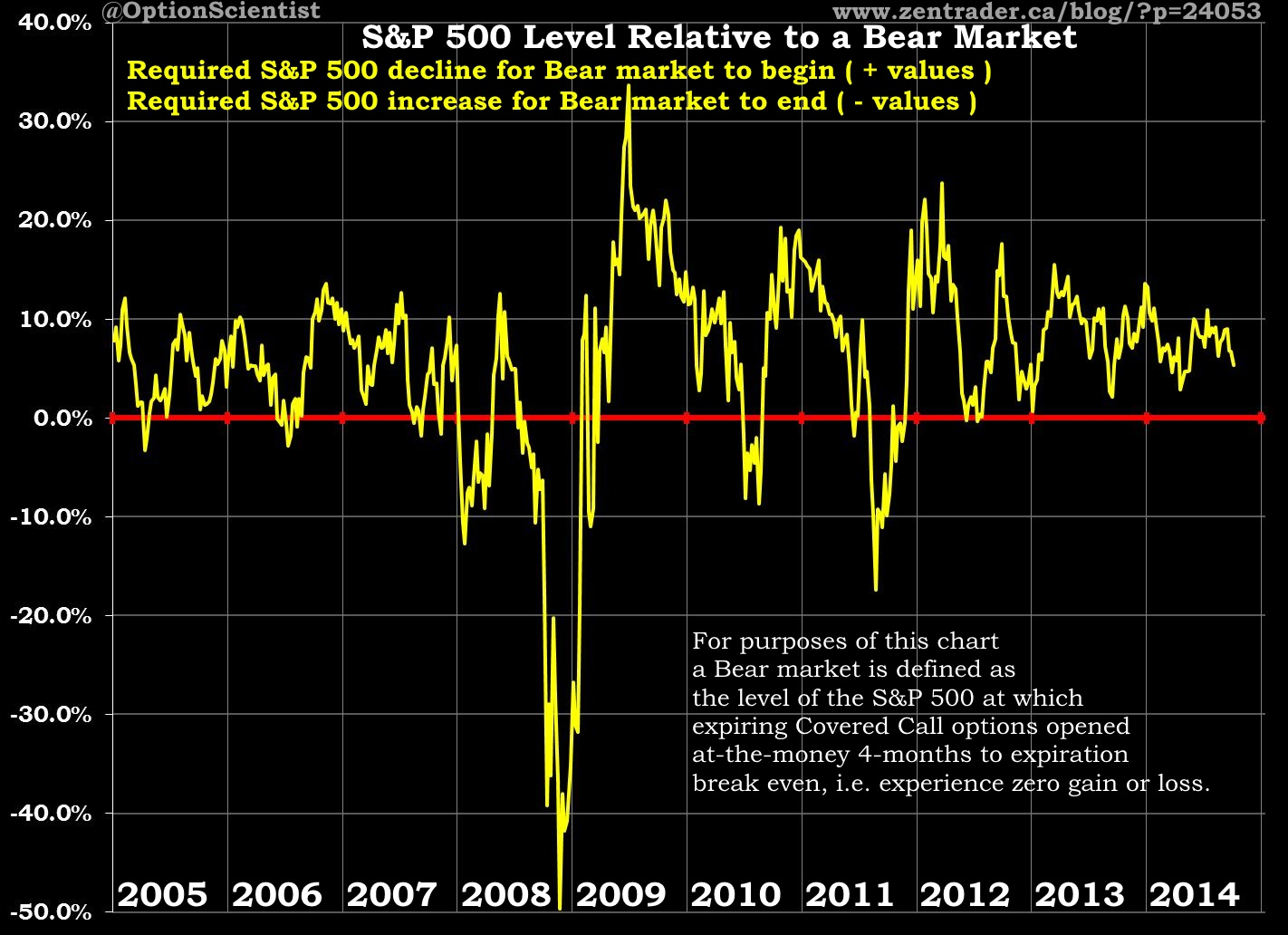 Percentage Above Bear 2014