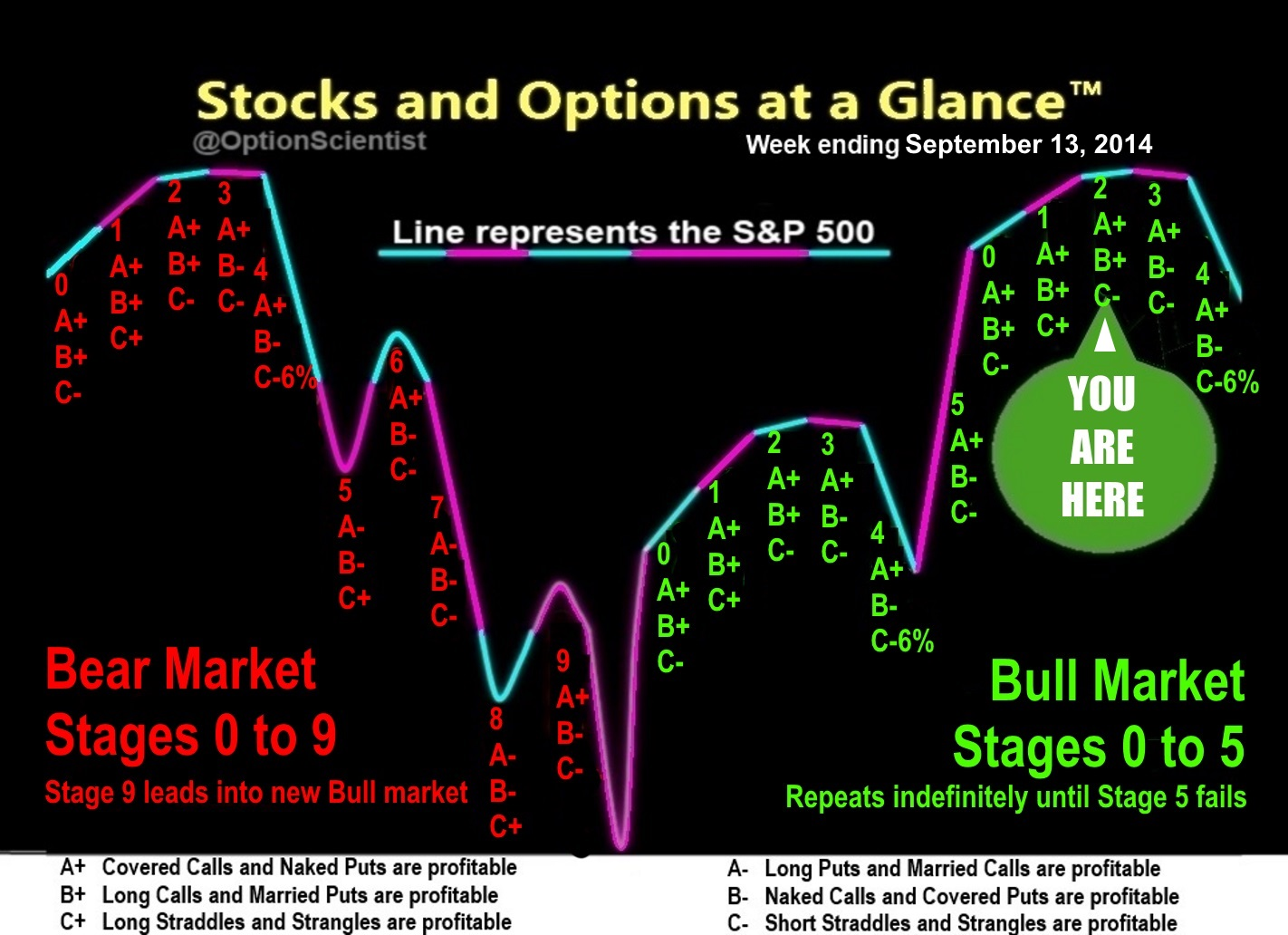 Stock market options prices