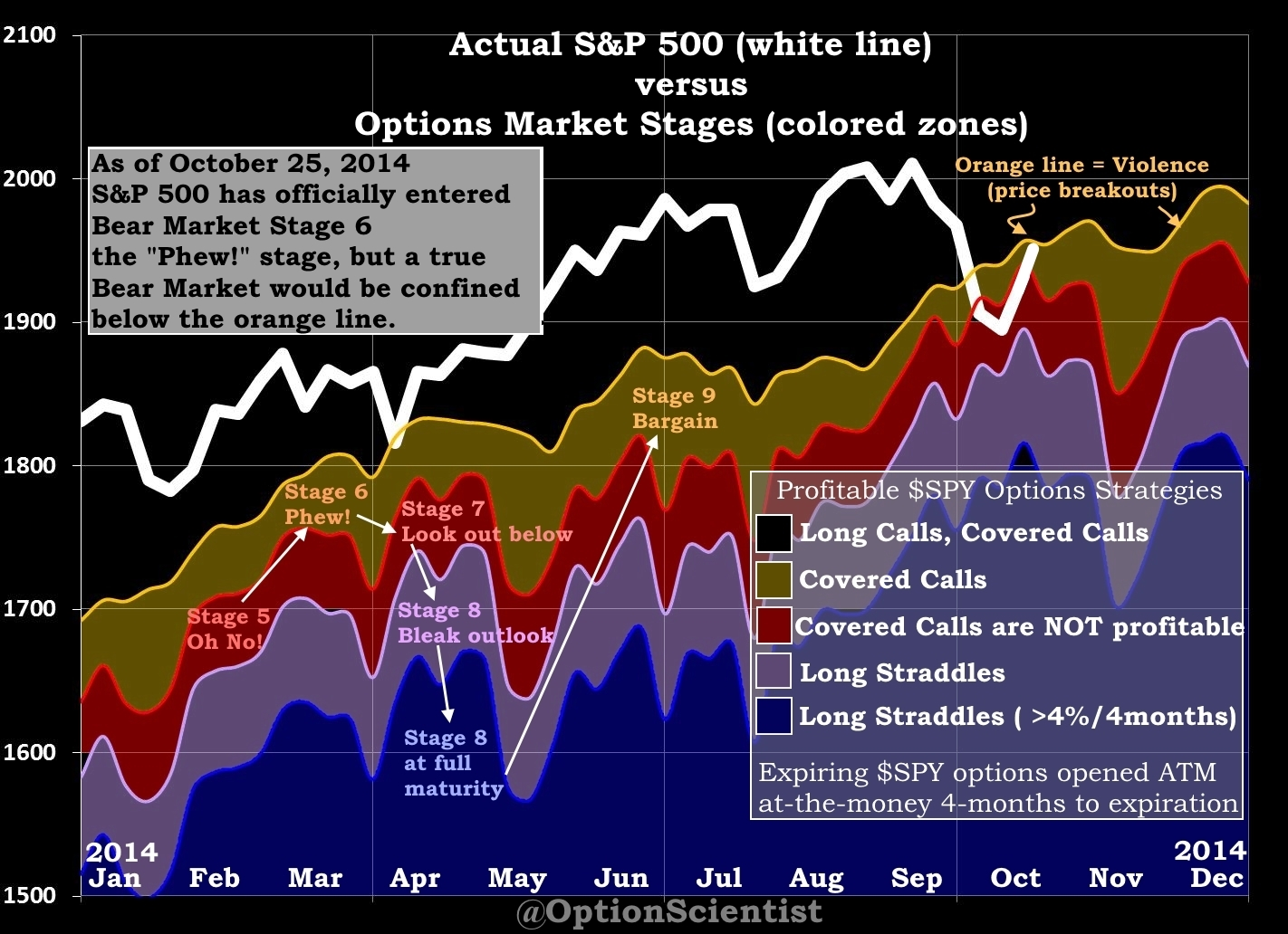 Options Market Stage 2014-10-25