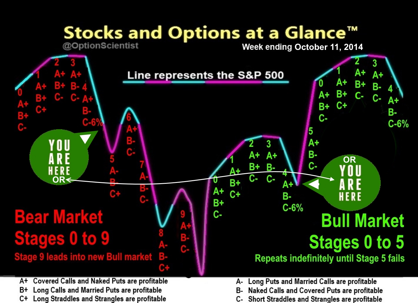 Trade markets options