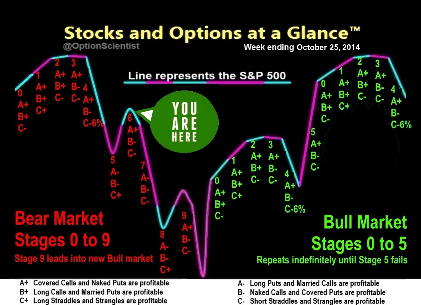 Stocks and Options at a Glance 10-25-14