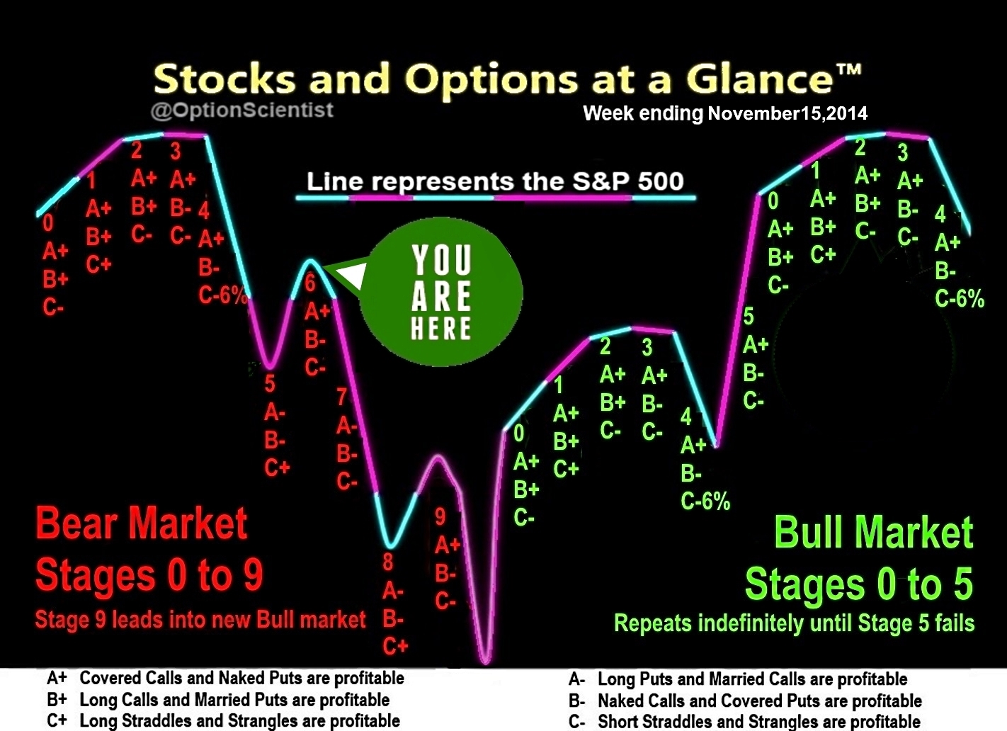 Stocks and Options at a Glance 11-15-14