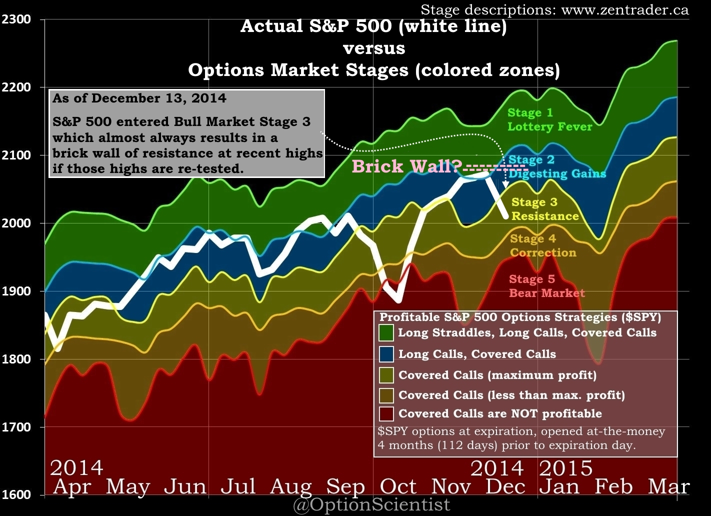 Percentage stock options expire worthless