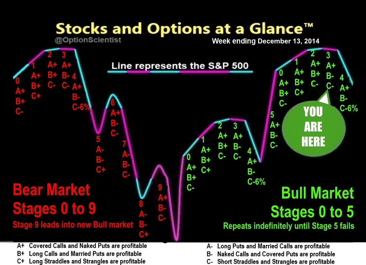 Stocks and Options at a Glance 12-13-14