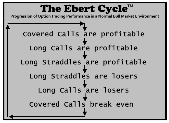 Ebert Cycle