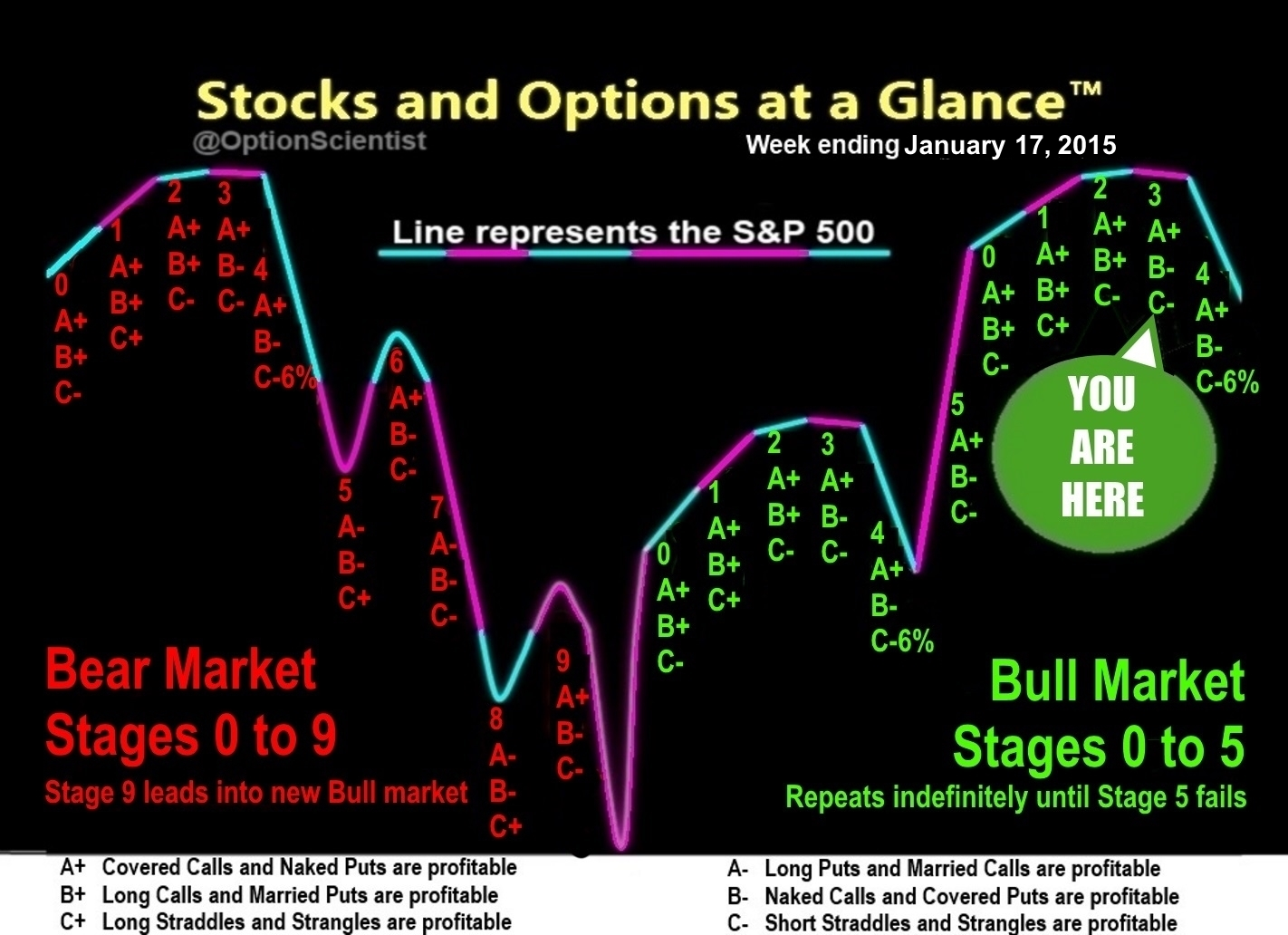 Stocks and Options at a Glance 01-17-15