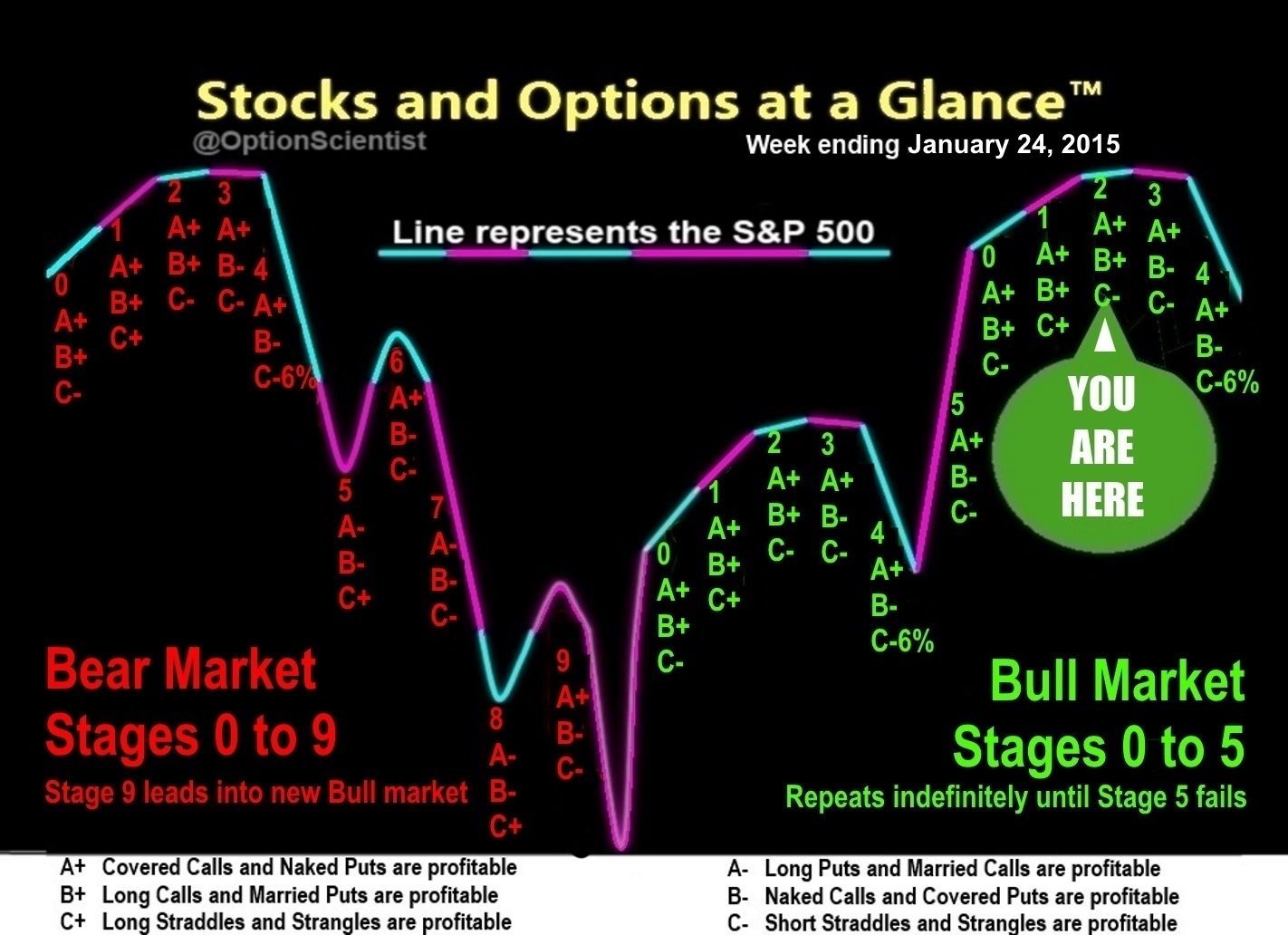 Stocks and Options at a Glance 01-24-15