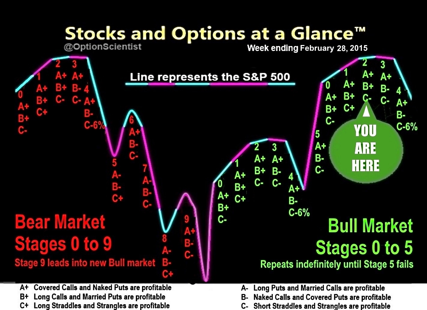 Stocks and Options at a Glance 02-26-15