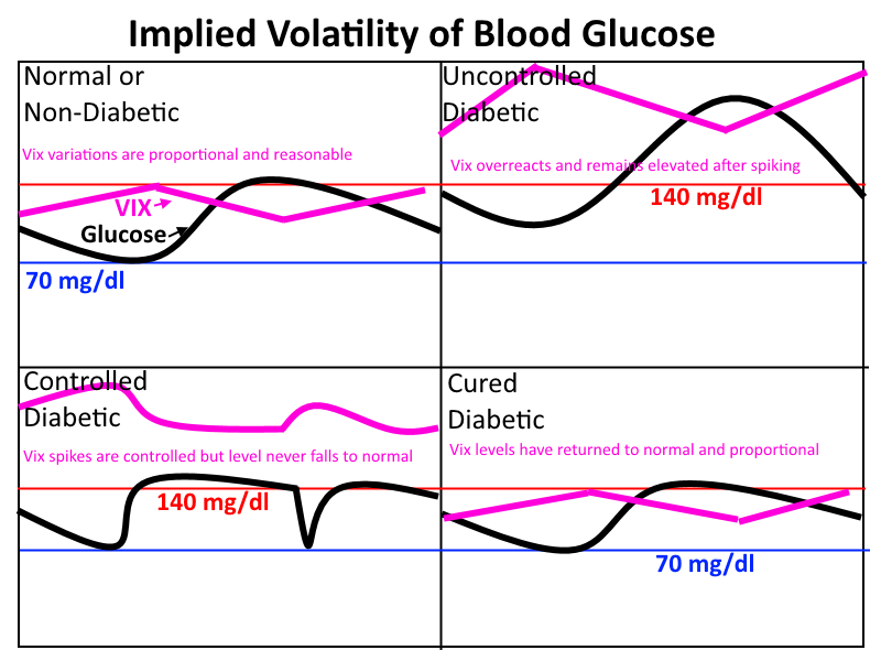 Implied Volatility of BLood Glucose