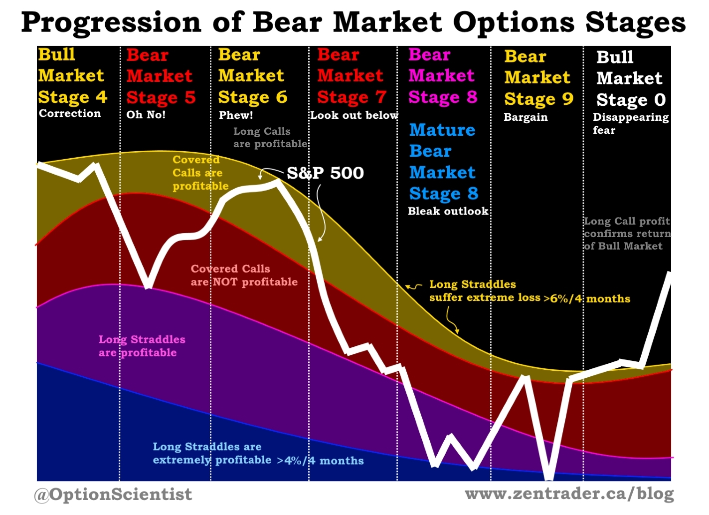 Progression of Bear Market Options Stages 2015