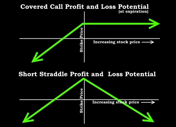 Directional vs non directional trading strategies