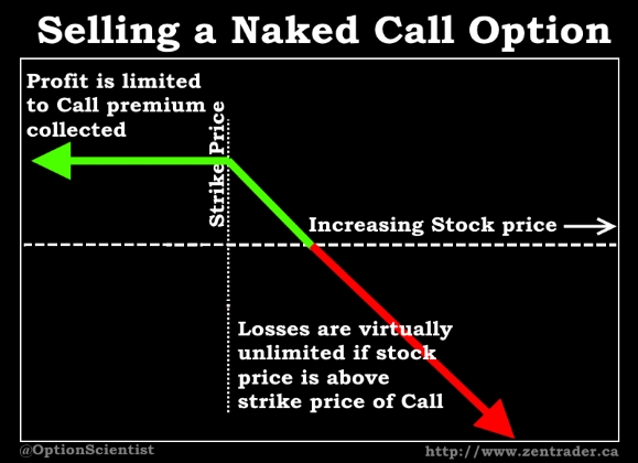 Naked Call Payout Diagram
