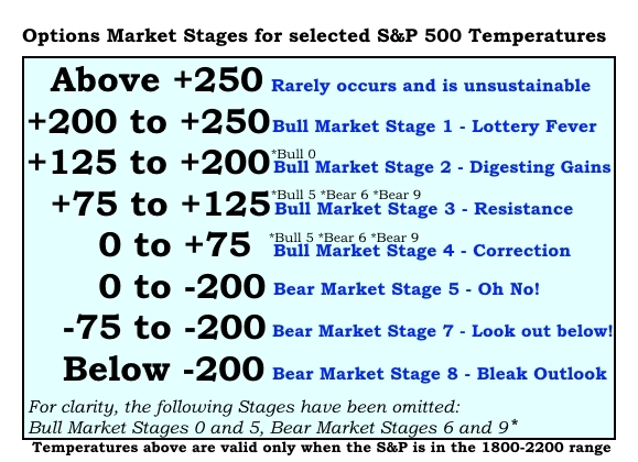 Options Market Stages S&P 500 Temperature1